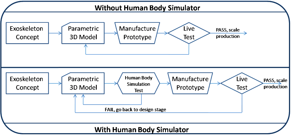 Design to Production Flowchart With and Without a Human Body Simulator / ExoskeletonReport.com