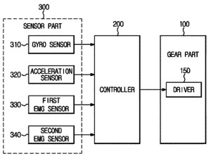 Samsung Wearable Robot Control Scheme / US Patent and Trademark Office