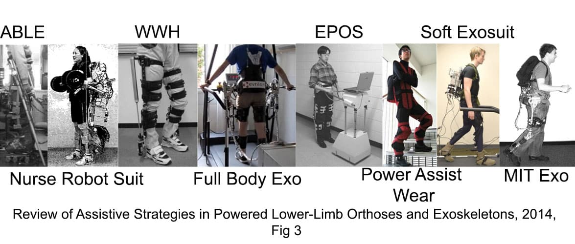 Fig 3. ABLE, Nurse Robot, WWH, Full Body Exoskeleton by T. Matsubara, EPOS, Power assist wear by D. Saaki, Soft Exosuit, MIT Exoskeleton / Review of Assistive Strategies in Powered Lower-Limb Orthoses and Exoskeletons
