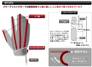 Daiya Industry Power Assist Glove, daiyak.co.jp/, 2015