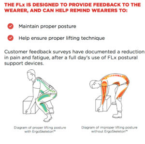 FLx STRONGARM® ERGOSKELETONTM Postural Support Device StrongArm V22 Sell Sheet (pdf, 3M website)