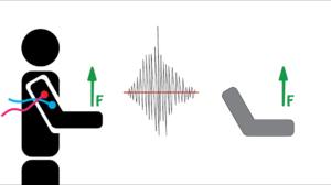 Electromyography For Exoskeletons
