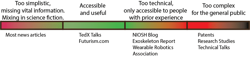 Presenting information on exoskeletons: too simple to too complex.