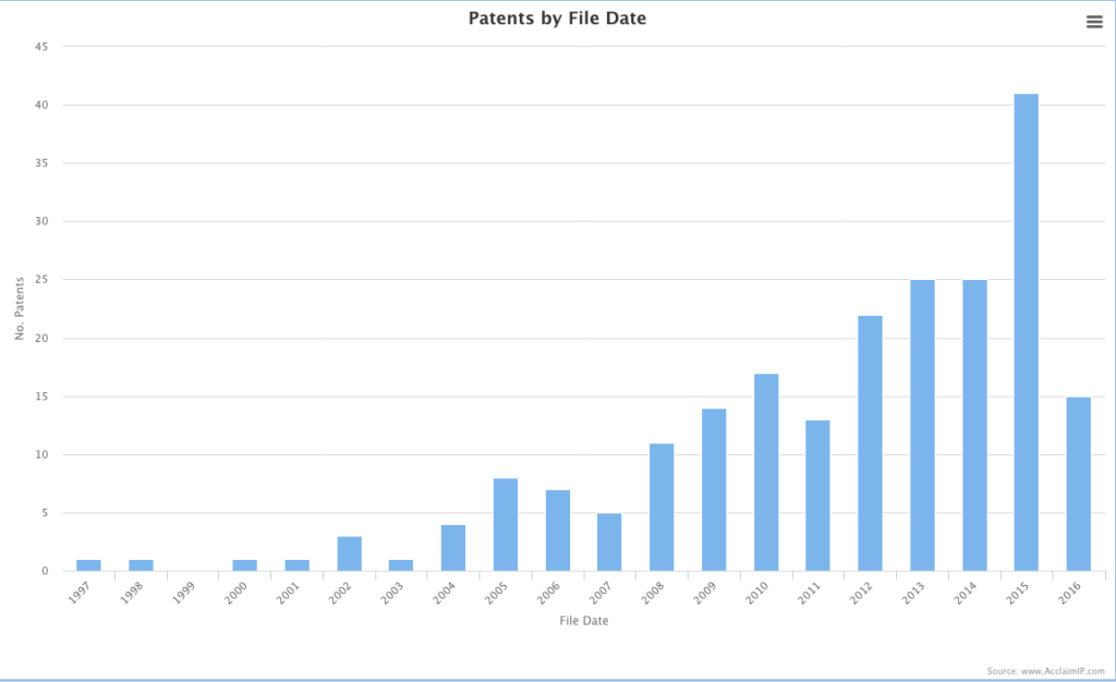 Chart 3. Filing Date, Prepared by Dr. David Cohen