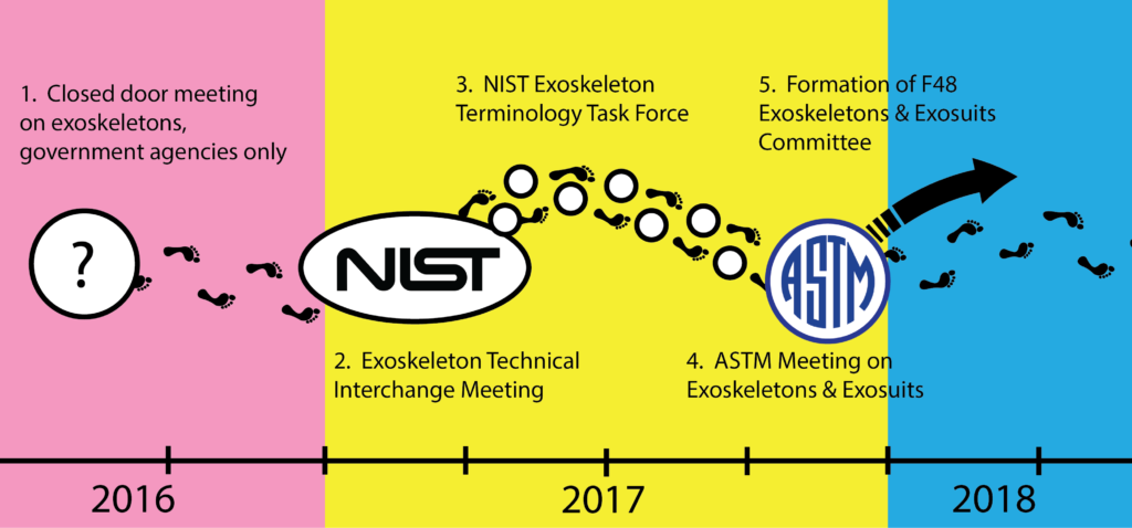 F48 Exoskeletons and Exosuits Timeline