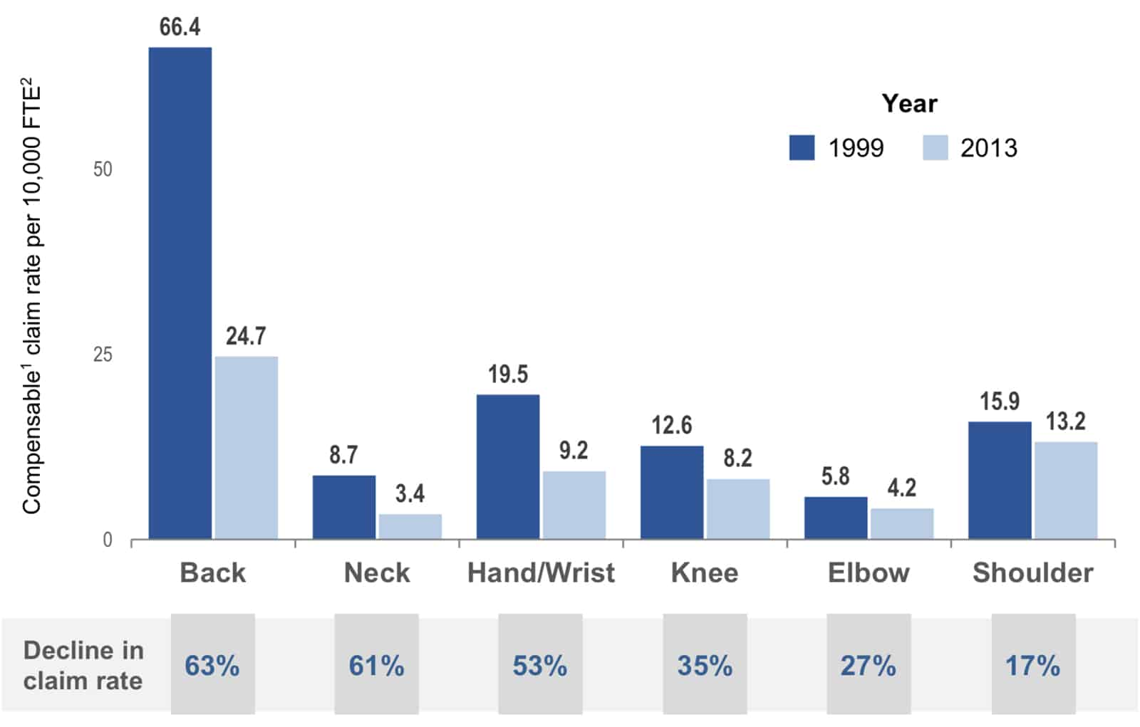 Declines in Work-Related Musculoskeletal Disorders 1999–2013