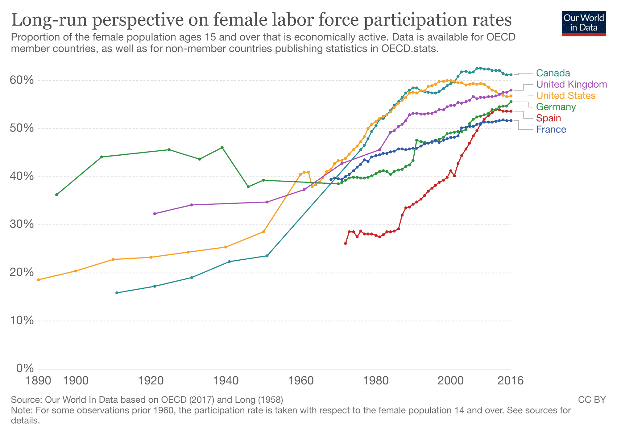 female-labor-force-participation-OECD