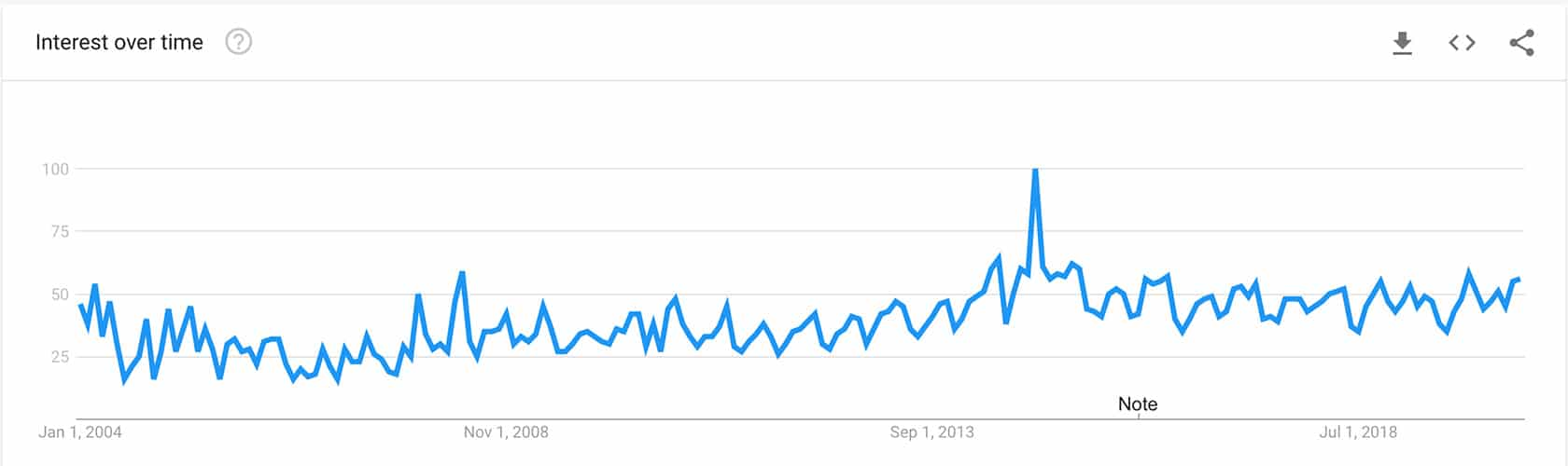 Exoskeleton on Google Trends