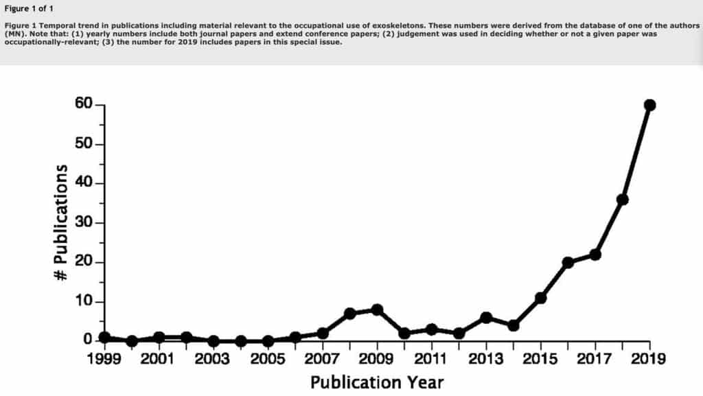 Special Issue On Exoskeletons Number of Publications