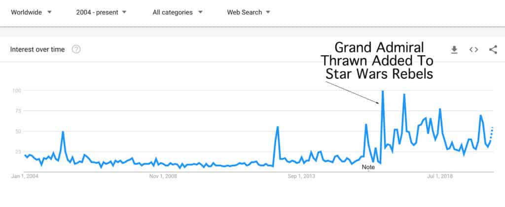 Searching for Thrawn in Google Trends