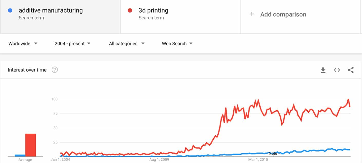 Additive manufacturing and 3d printing in google trends