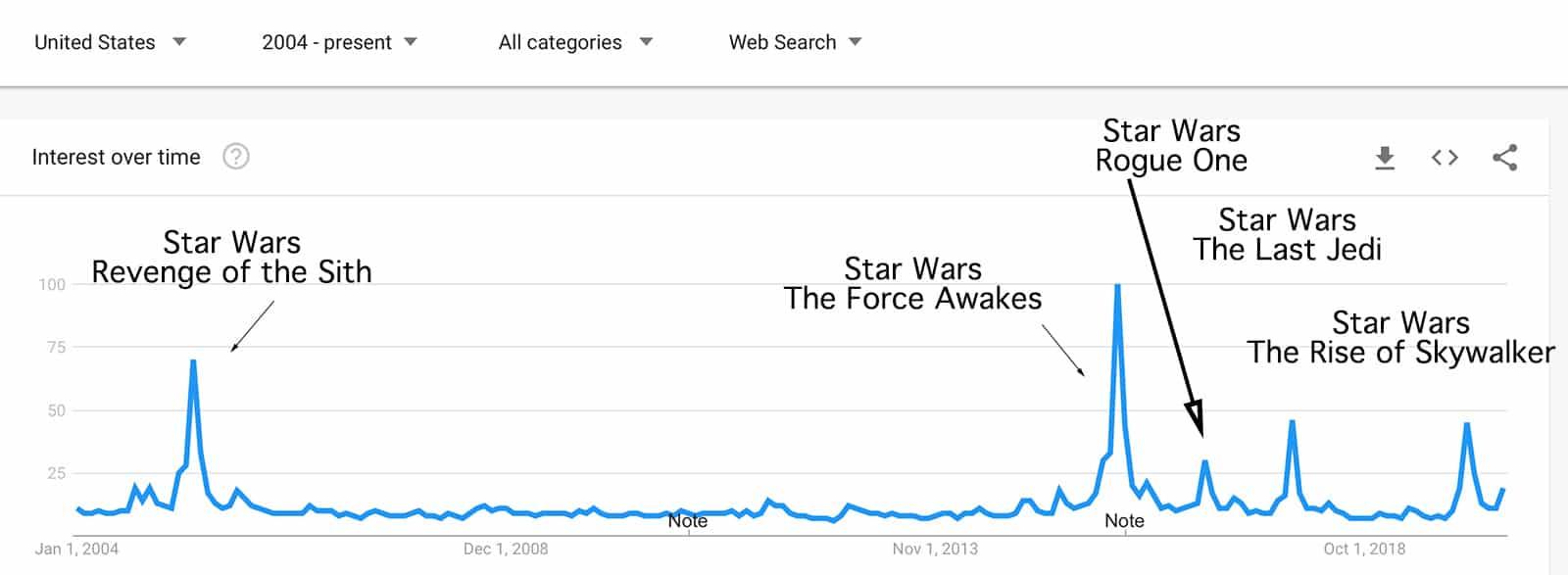 Star Wars in Google Trends