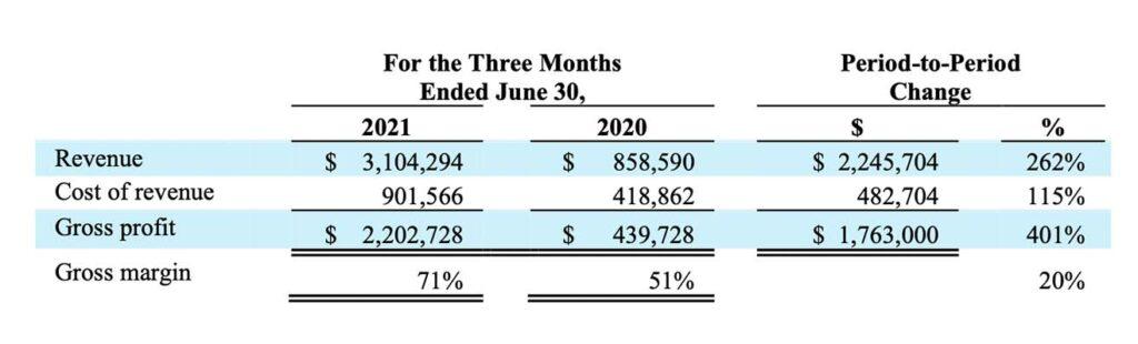 Myomo Inc Q2 2021 Financial Results