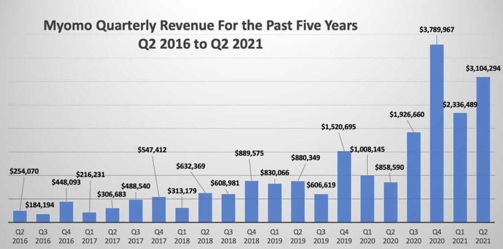 Myomo Quarterly Revenue Q2 2016 to Q2 2021
