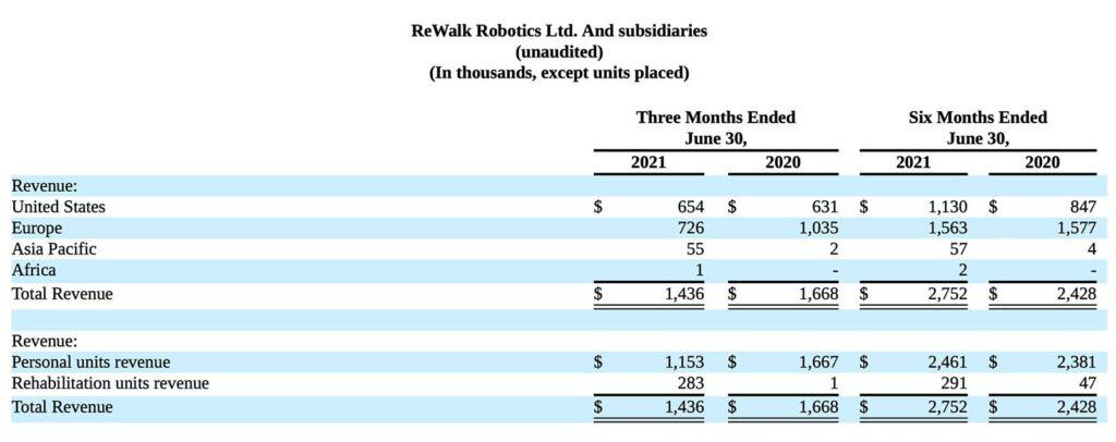 ReWalk Robotics Ltd And subsidiaries Q2 2021